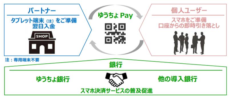 【ゆうちょpay】(2019年2月~)は、「銀行pay」を活用!
